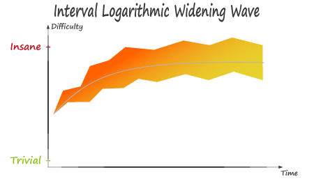 Interval Logarithmic Widening Wave