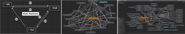 The growing complexity of animation state machines (from left to right).