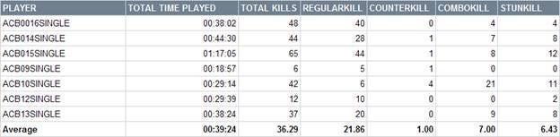 ACB - Kills by Type