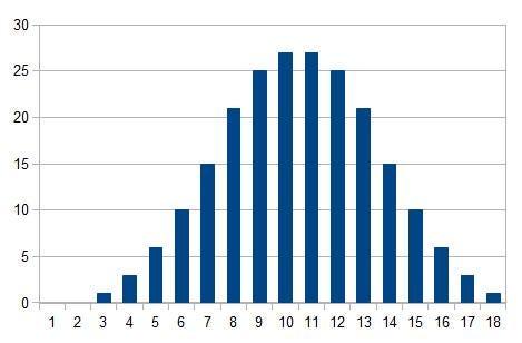 3d6 distribution