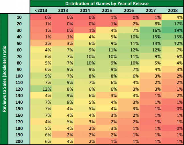 Heatmap of video game sales to reviews ratio by year of game release