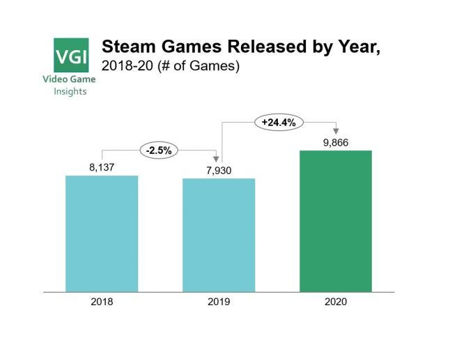Steam games released by year, 2018-2020