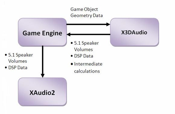 XAudio2_for_Gamasutra_02.jpg