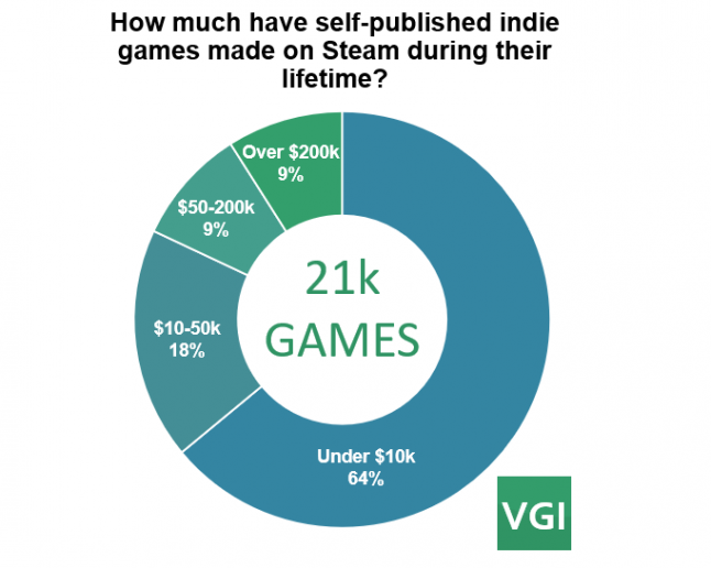 How much have self-published indie games earned on Steam during their lifetime?