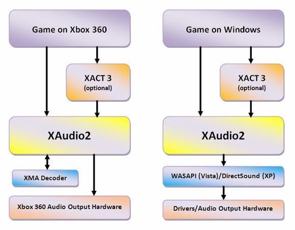 XAudio2_for_Gamasutra_03.jpg