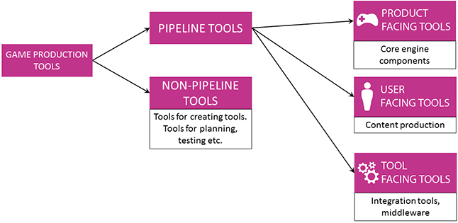 Game Production Tools