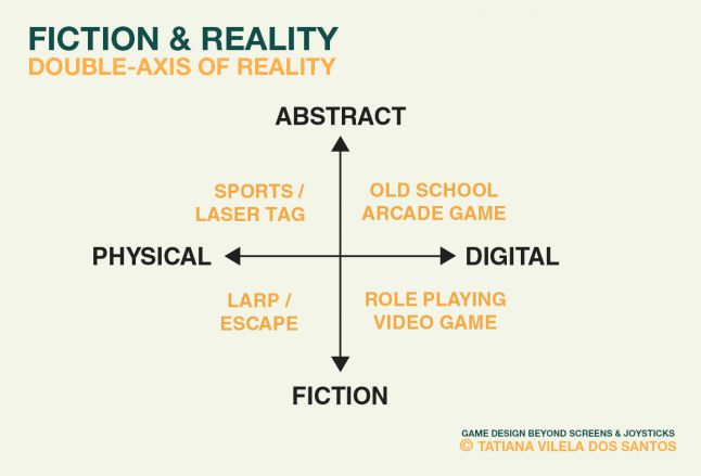 Double-axis of game's sense of reality