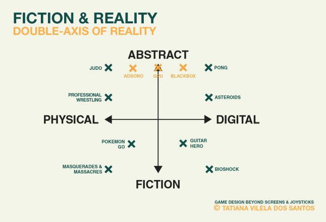 Double-axis of game�s sense of reality with games