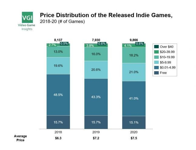 Prices of indie games in 2020