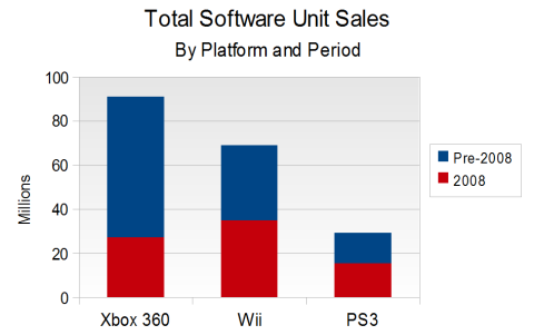 LTD Software Sales