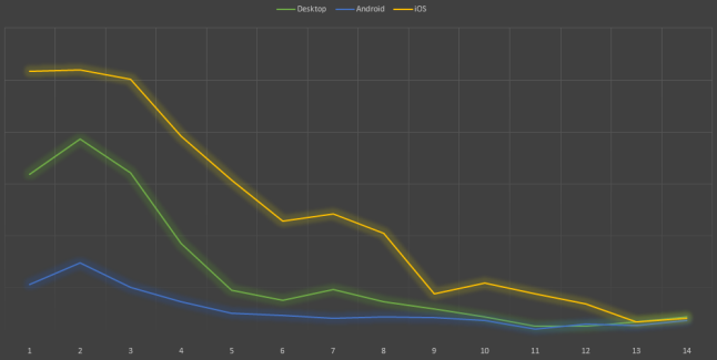 Desktop, iOS, and Android sales graph for Sproggiwood