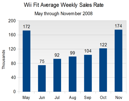 Wii Fit Sales