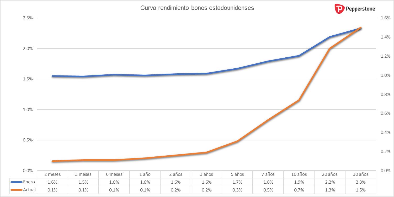 curva_rendimientos_USA.png