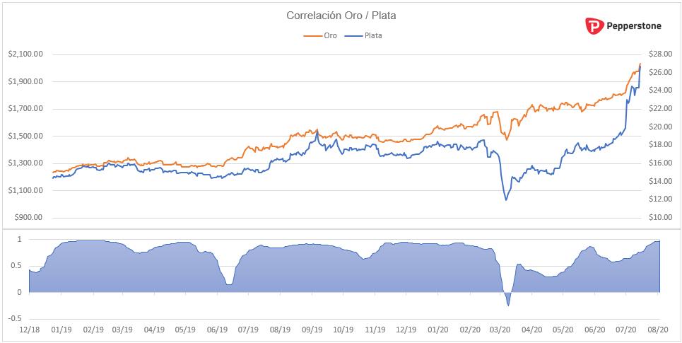 Correlacion_oro_plata.png
