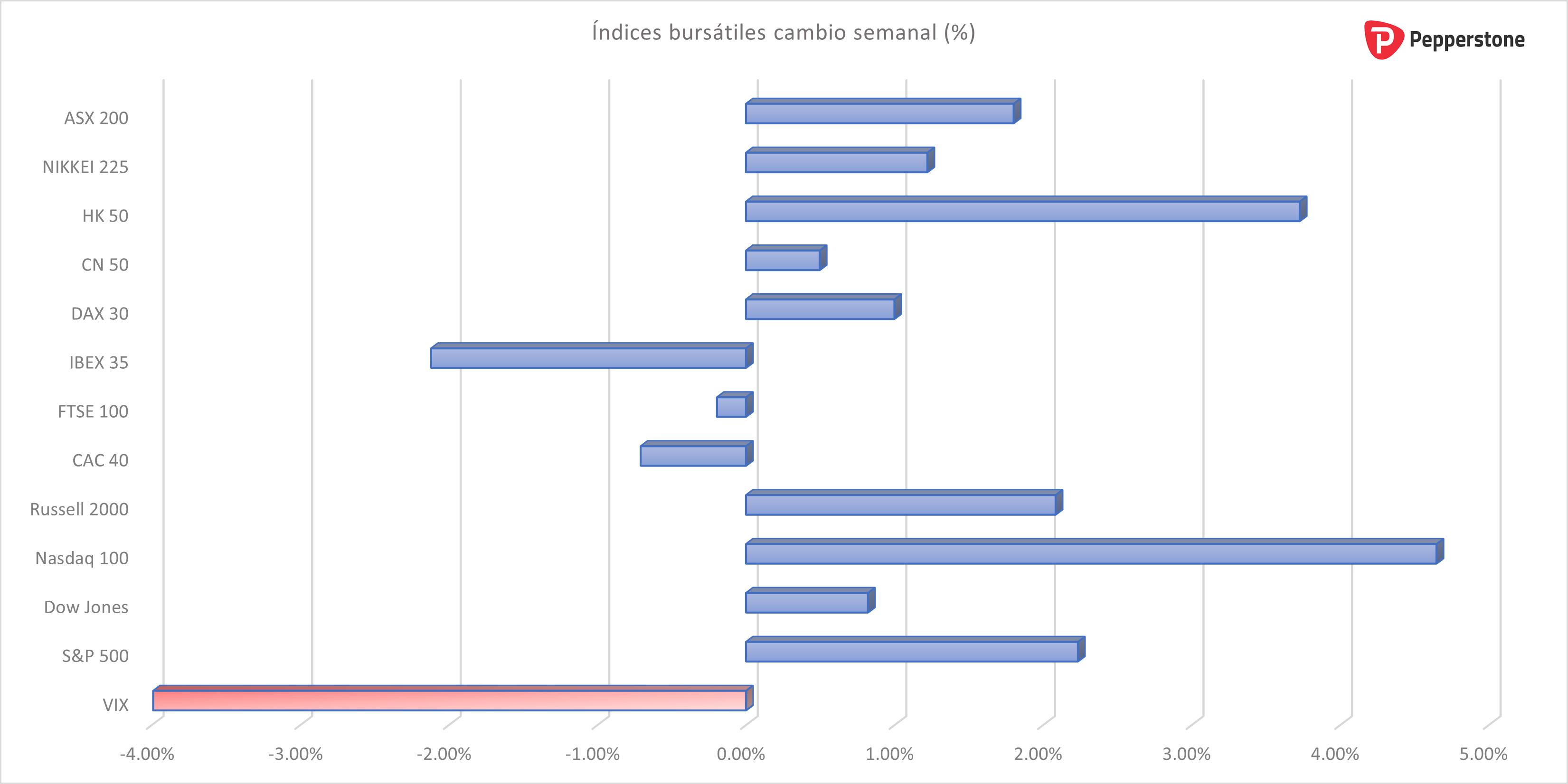 Indices_bursatiles_semanal.png