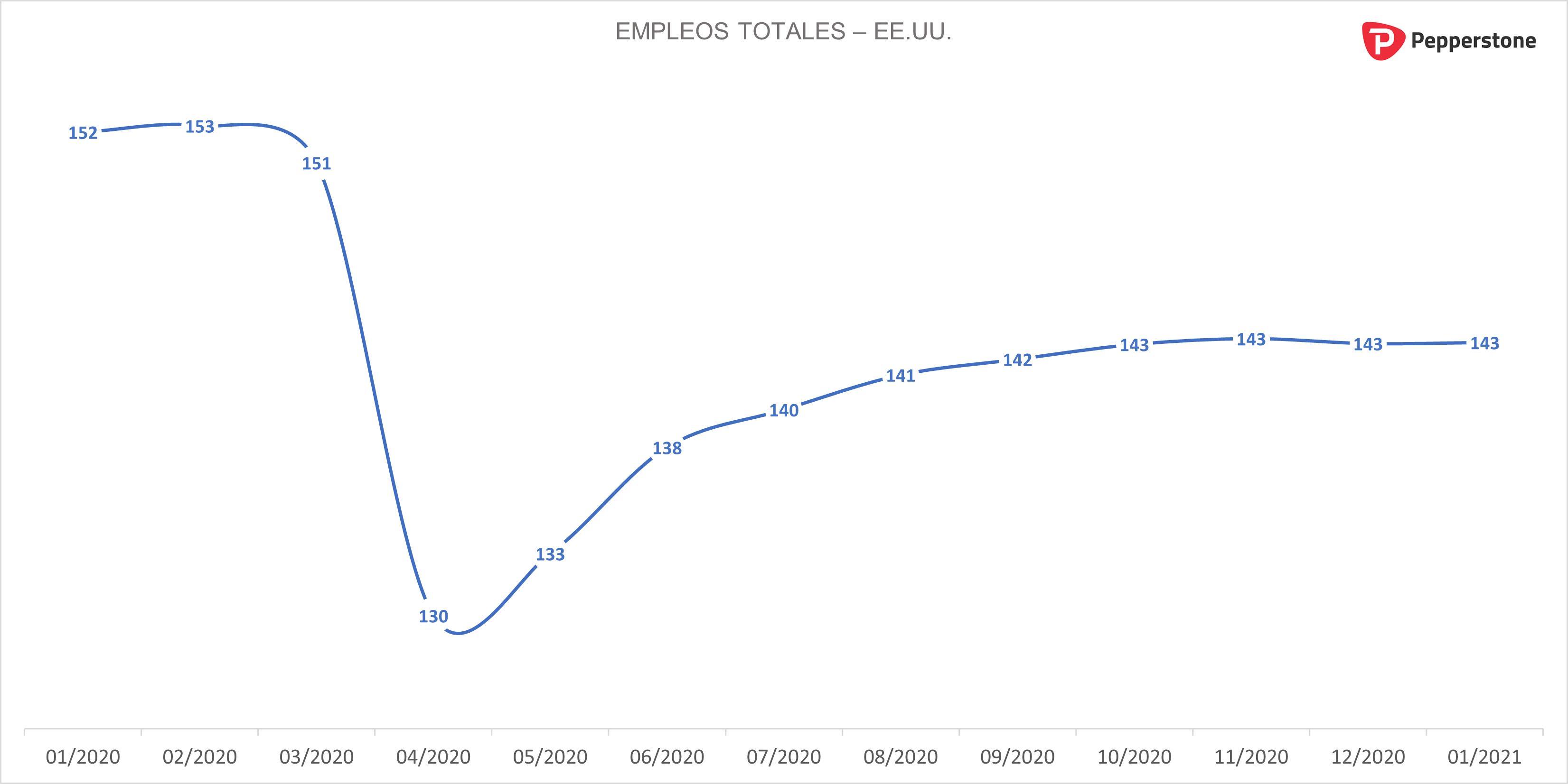 Empleos_totales_EEUU.png