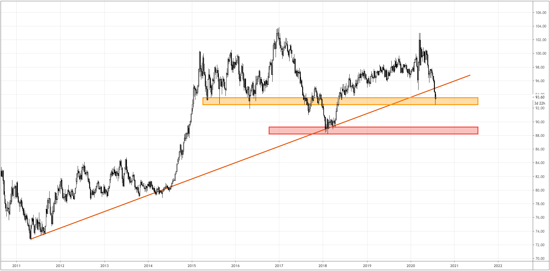DXY_W_2020-08-03_18h34_58.png