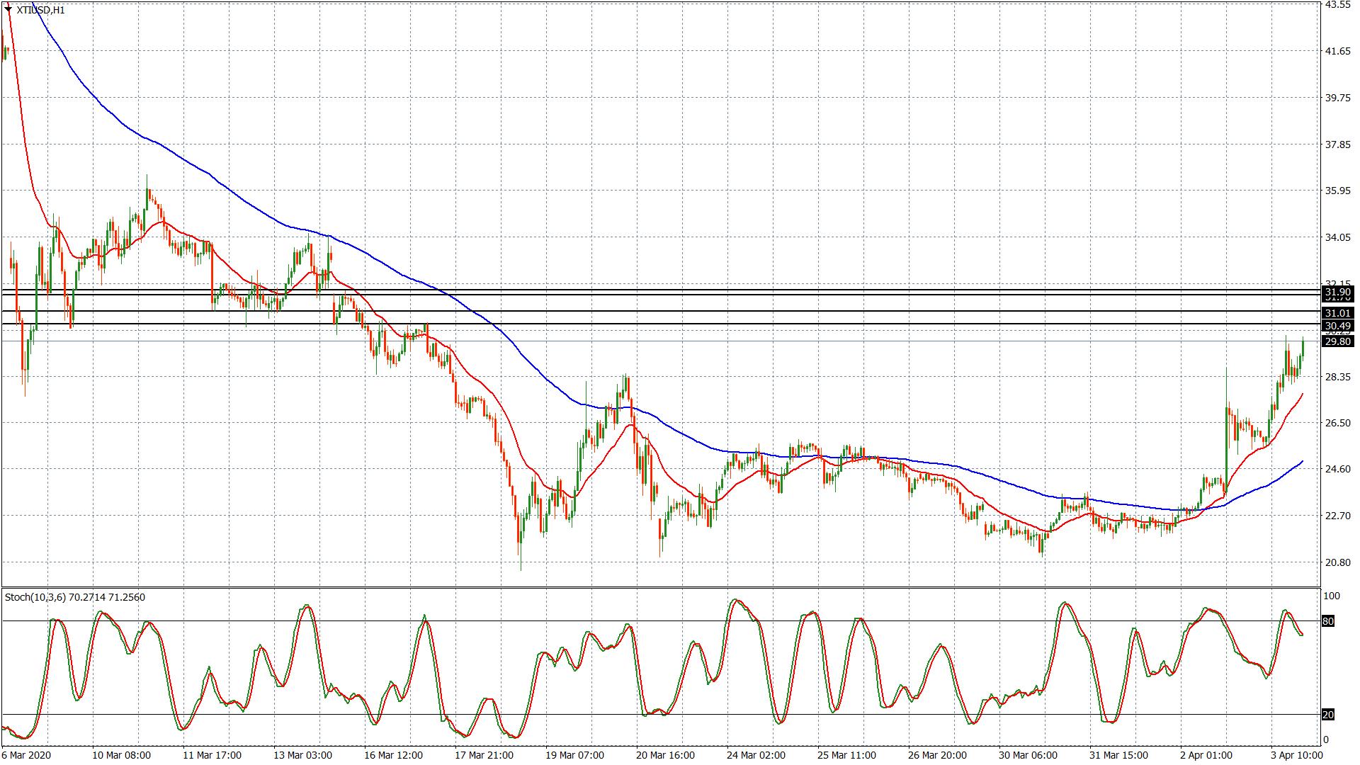 Petrolio - grafico h1
