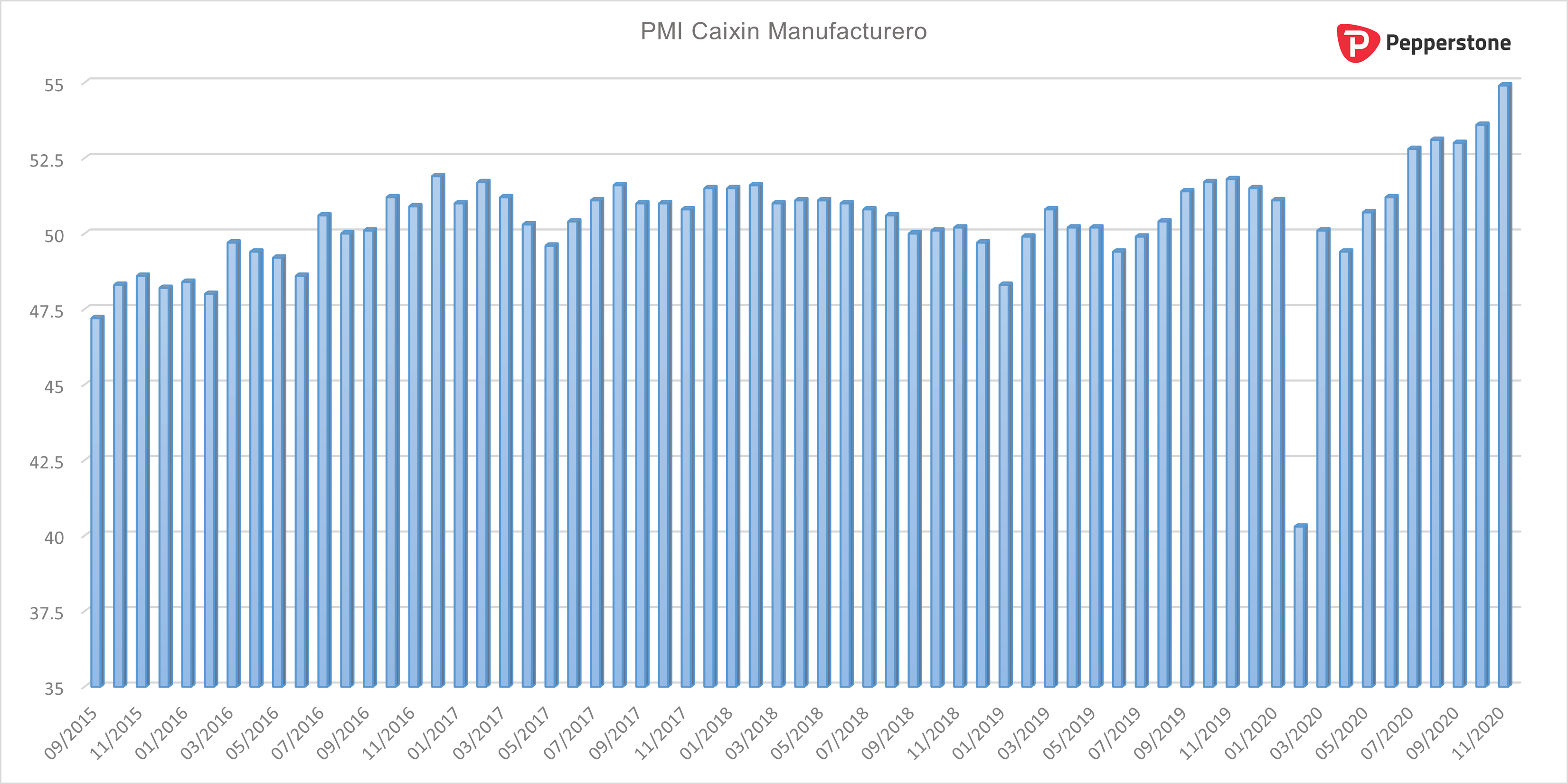 PMI_Manufacturero.png
