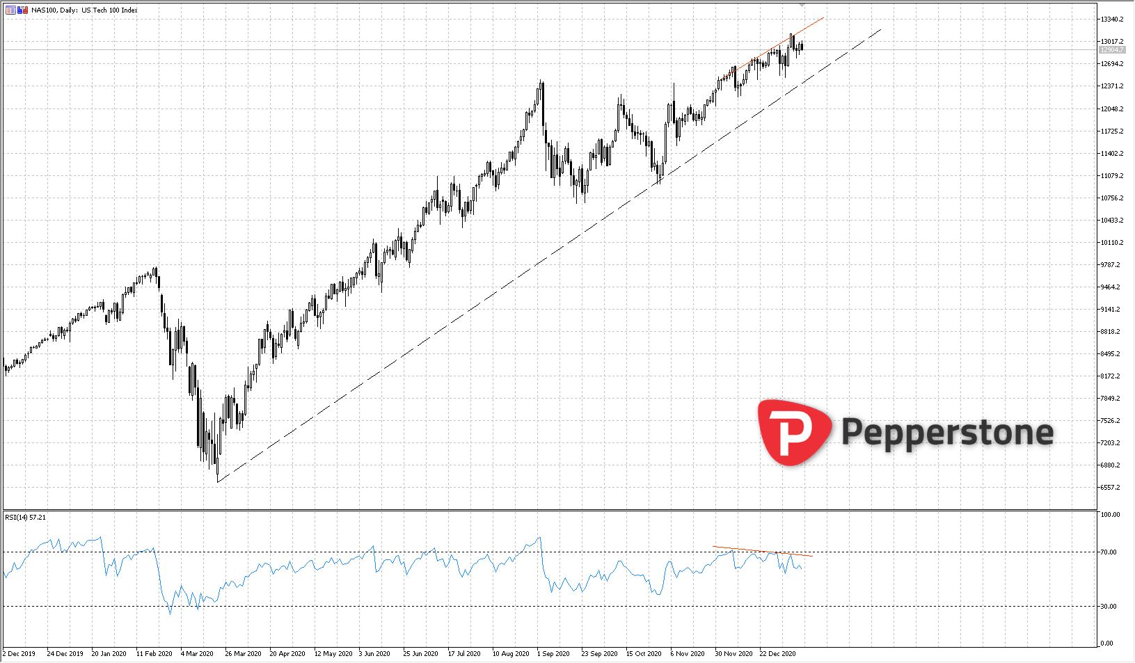 NASDAQ_100_Diario.png