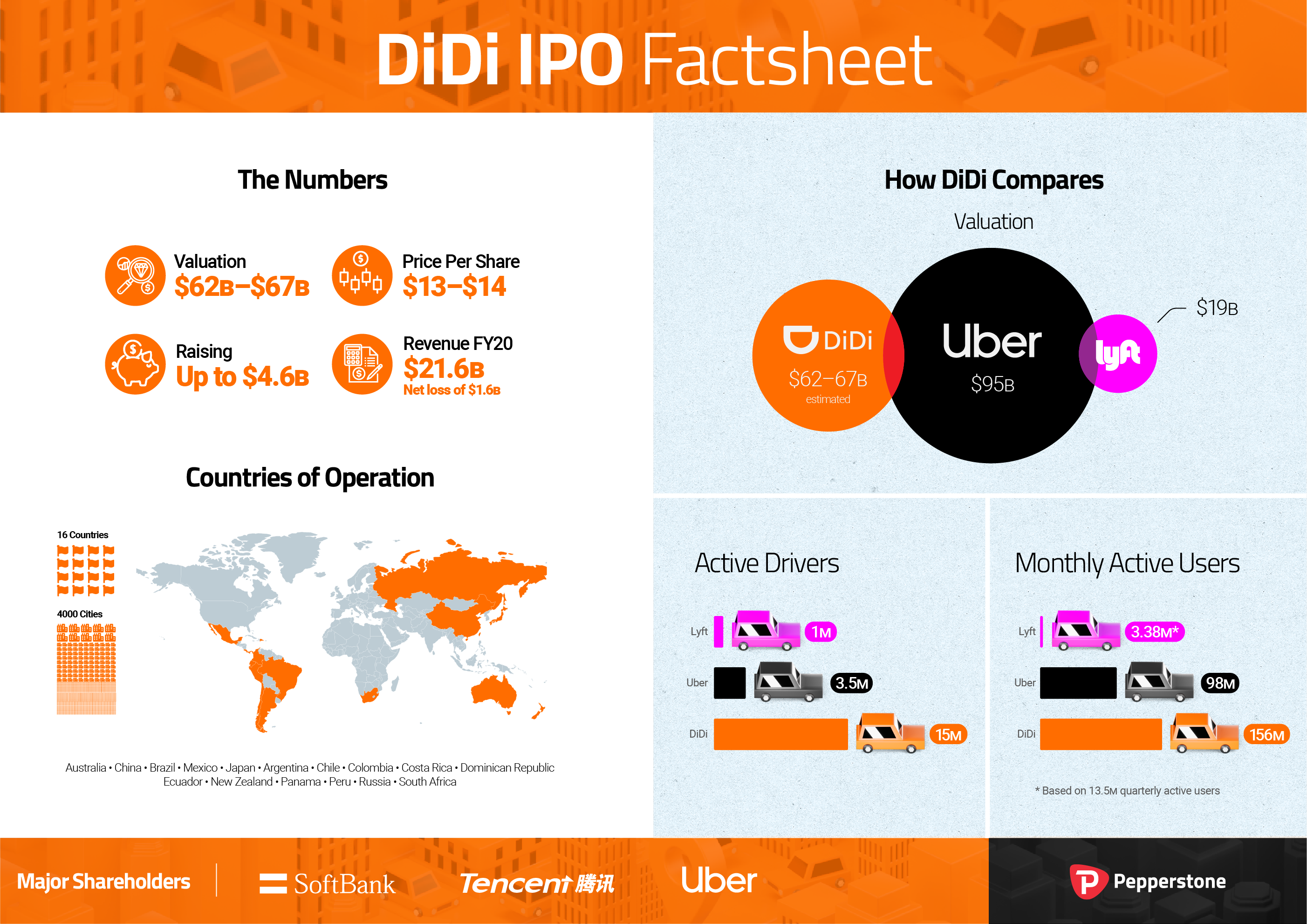 PEP_DiDiIPO_Infographic_210630_v03_Full_Landscape.png