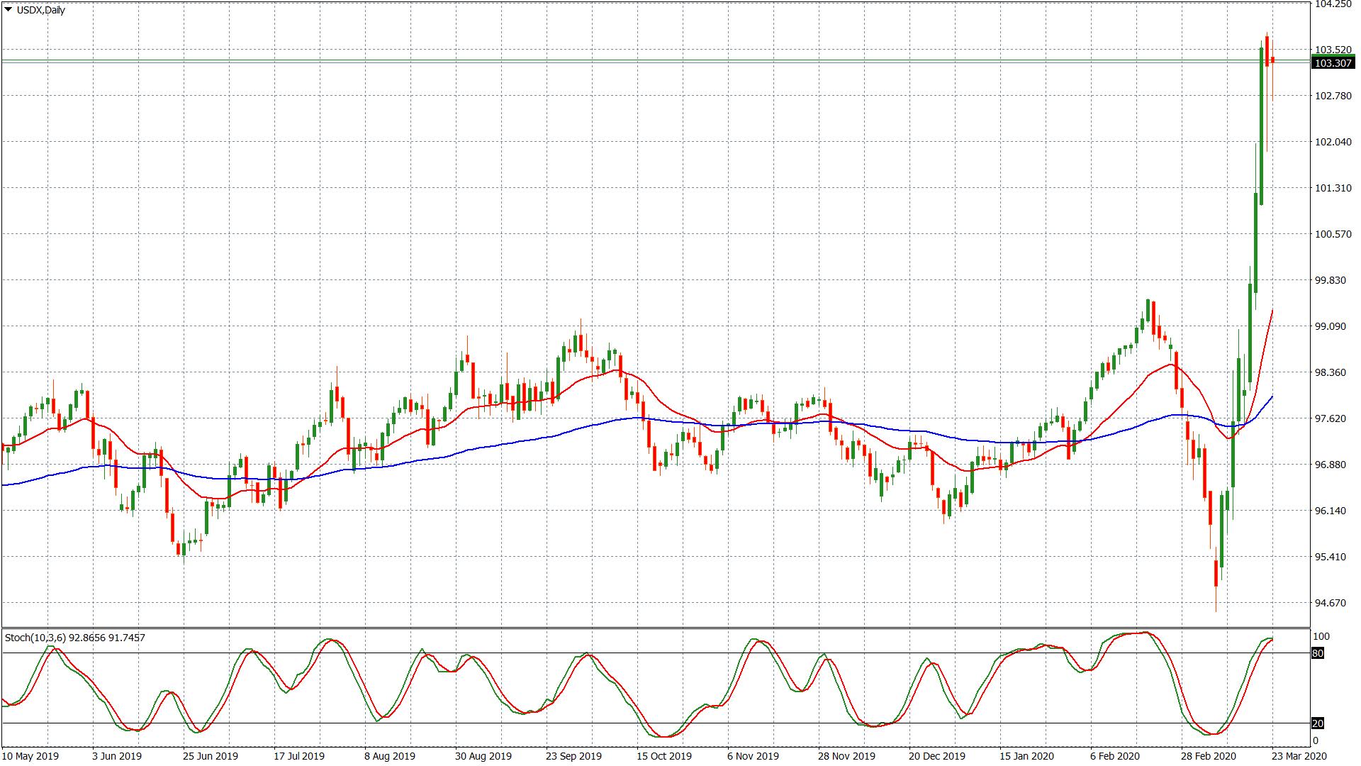 Dollar Index – grafico giornaliero