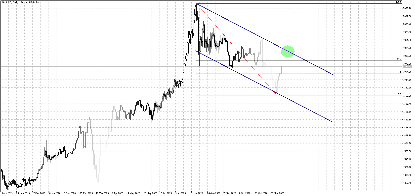 xauusd-d1-pepperstone-group-limited.png