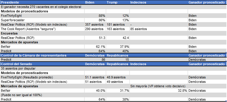 Pronosticos_elecciones_EEUU.png