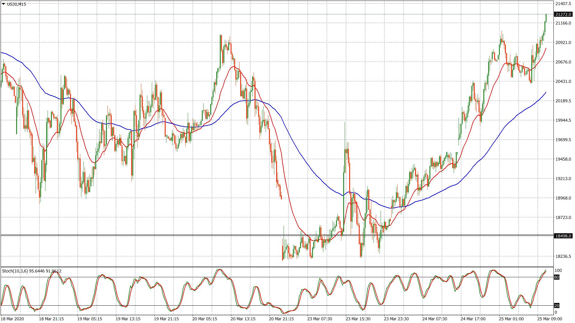Dow Jones – grafico 15 minuti