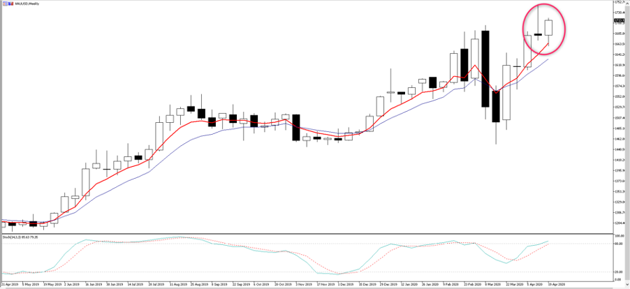 The Daily Fix: Trade ideas in gold and EURAUD