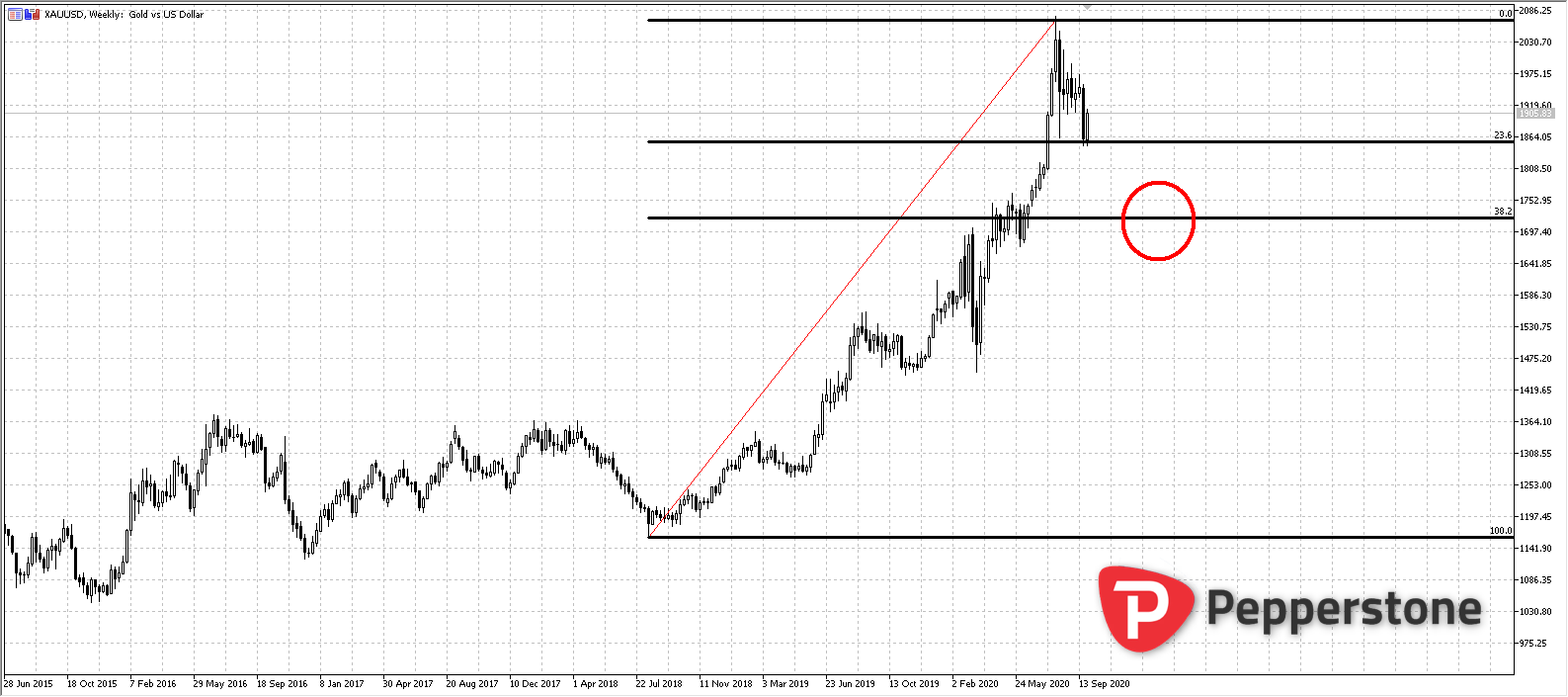 XAUUSD_W_2_2020-10-01_15h05_31.png