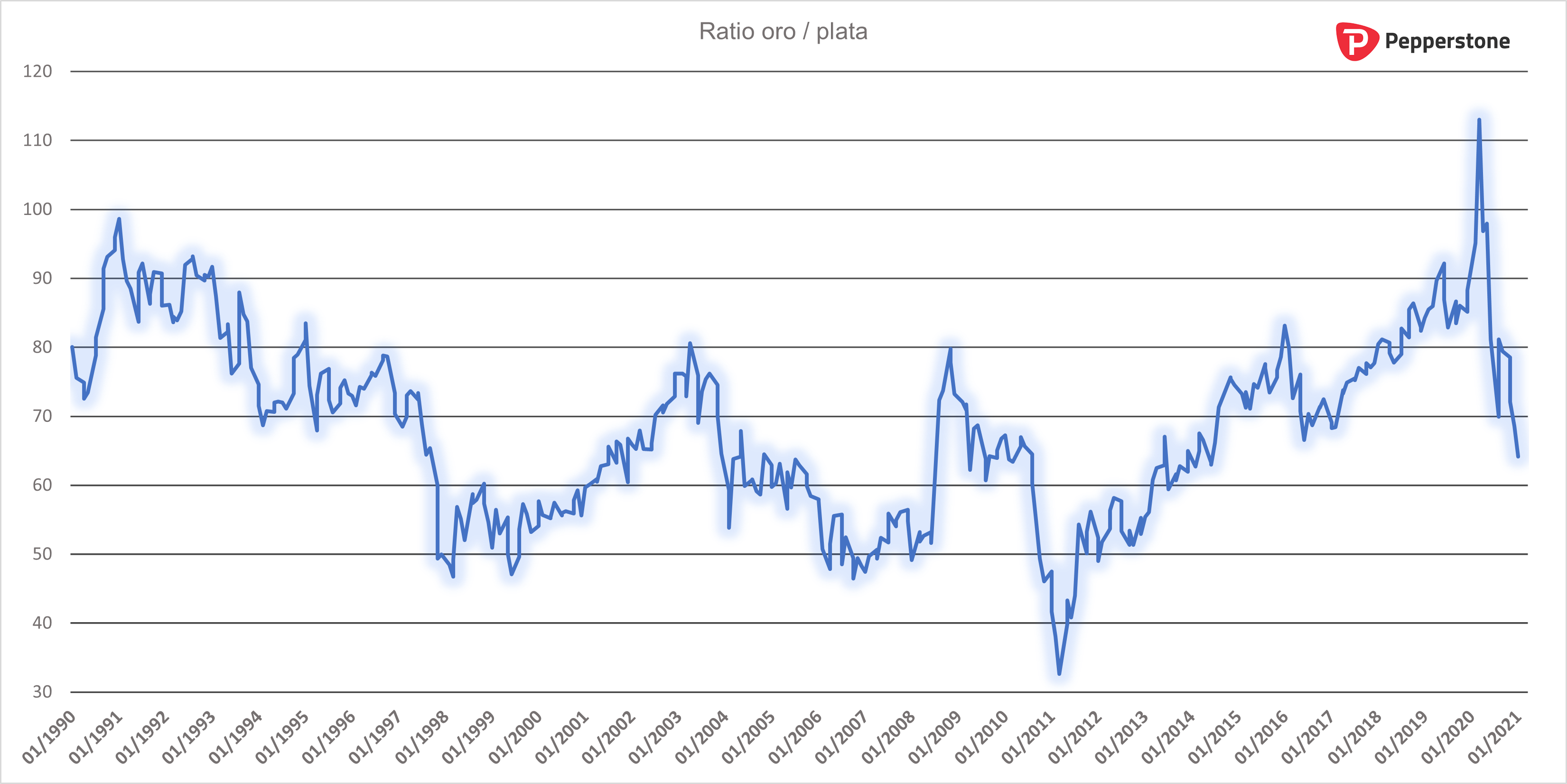 Ratio_oro_plata_mensual.png