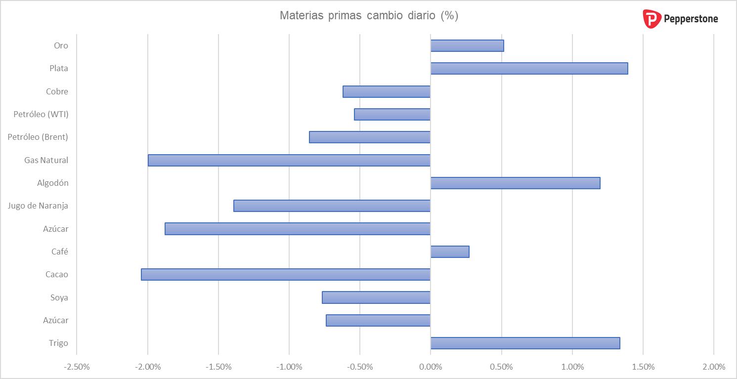 Materias_primas_diario.png