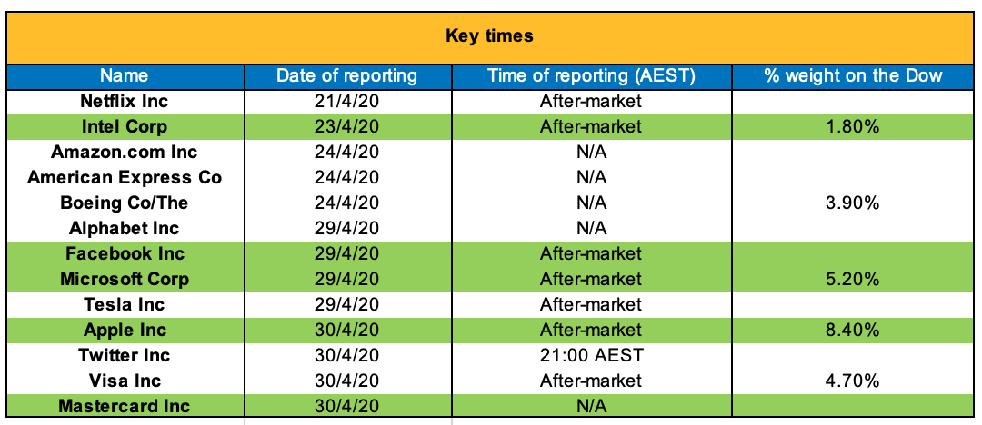 Key-Reporting-Times.png