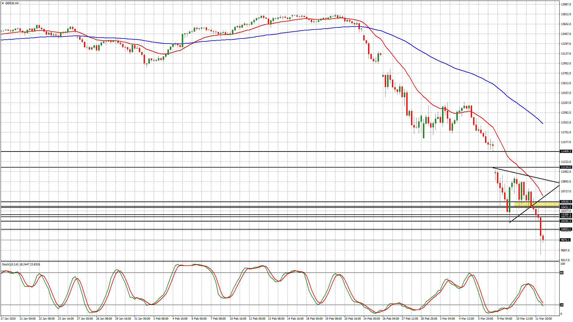 Dax – grafico h4