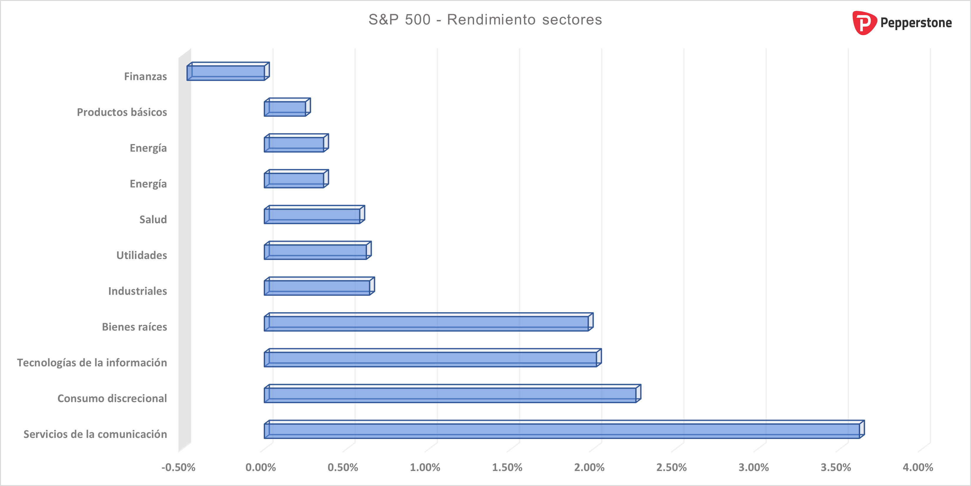 S&P_500_Sectores.png