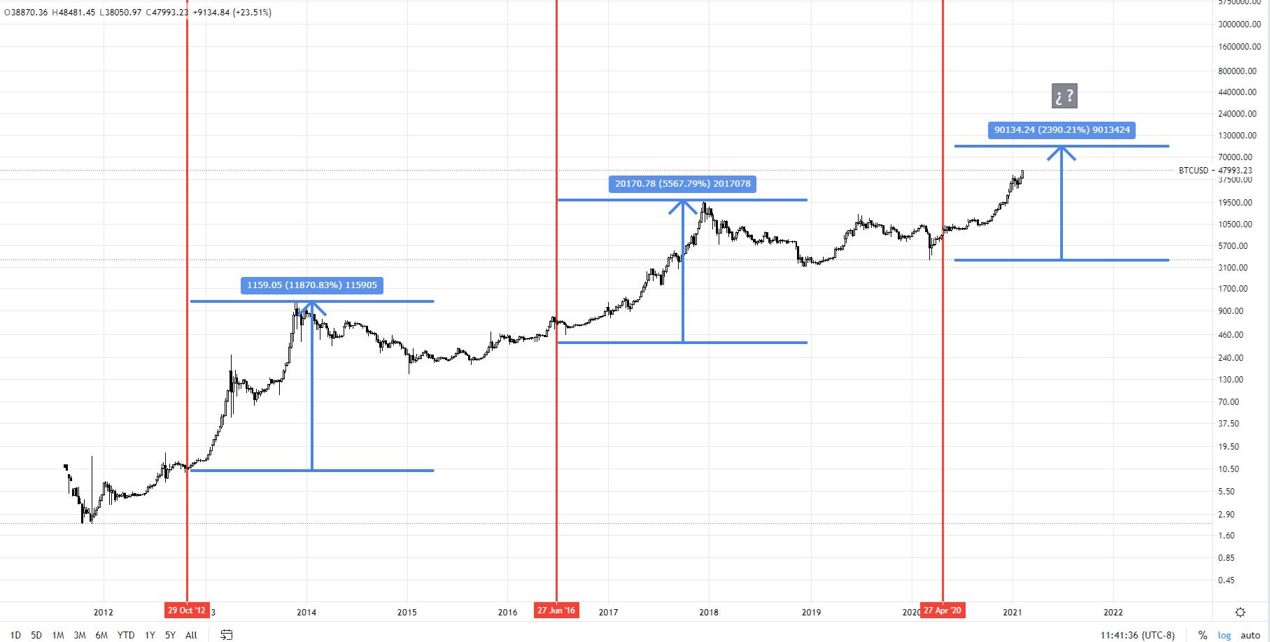 Bitcoin_semanal_logaritmico.png