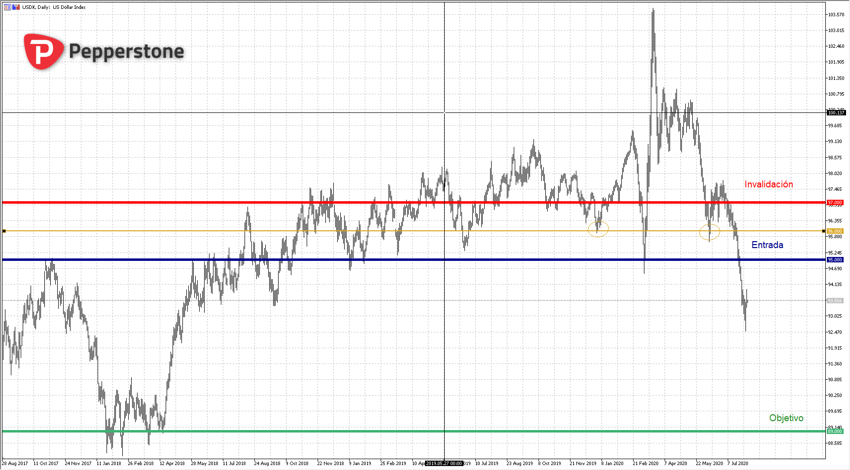 DXY_D_2020-08-03_18h34_58.png