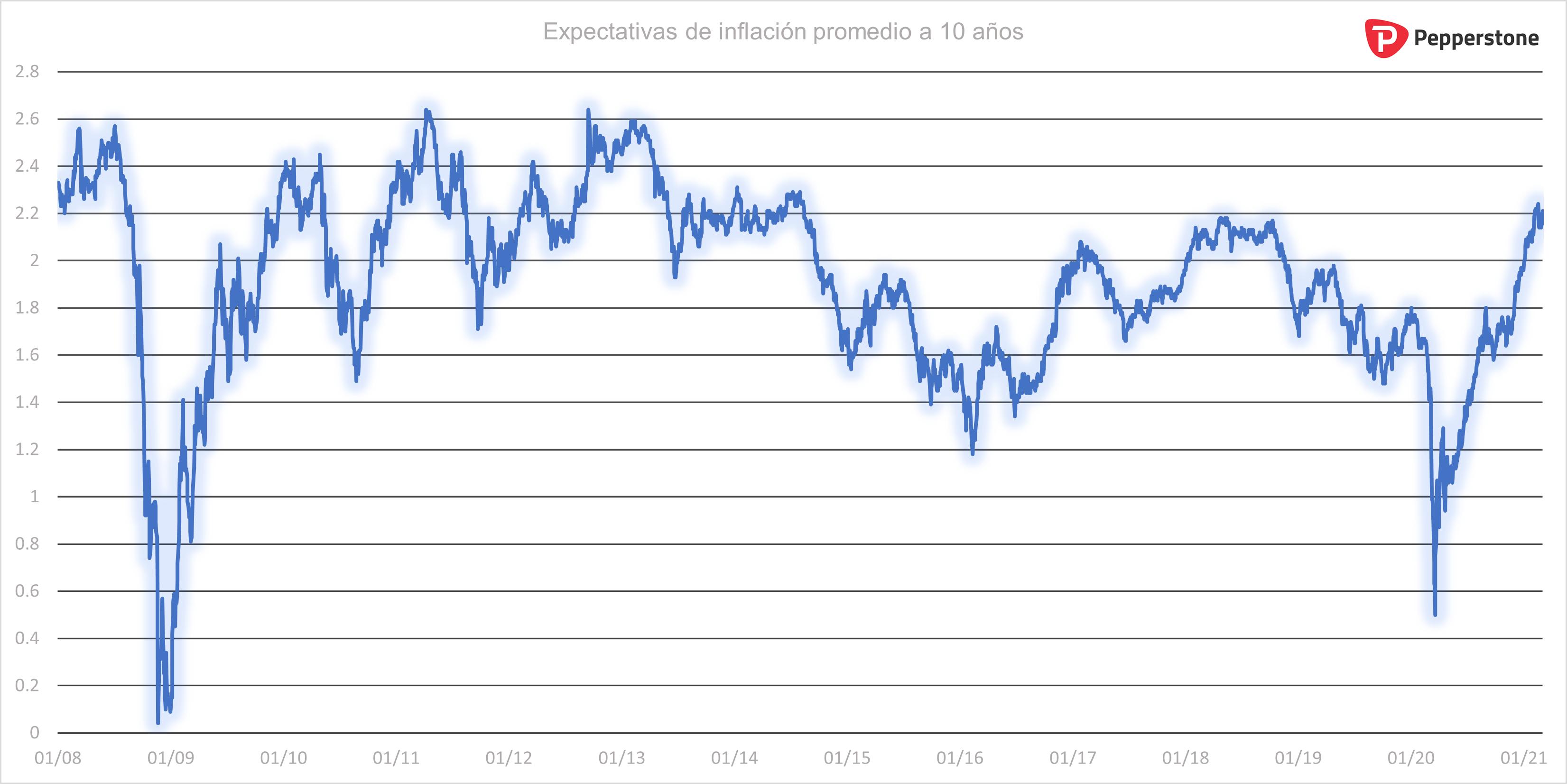 Perspectivas_de_inflacion_a_10_años.png