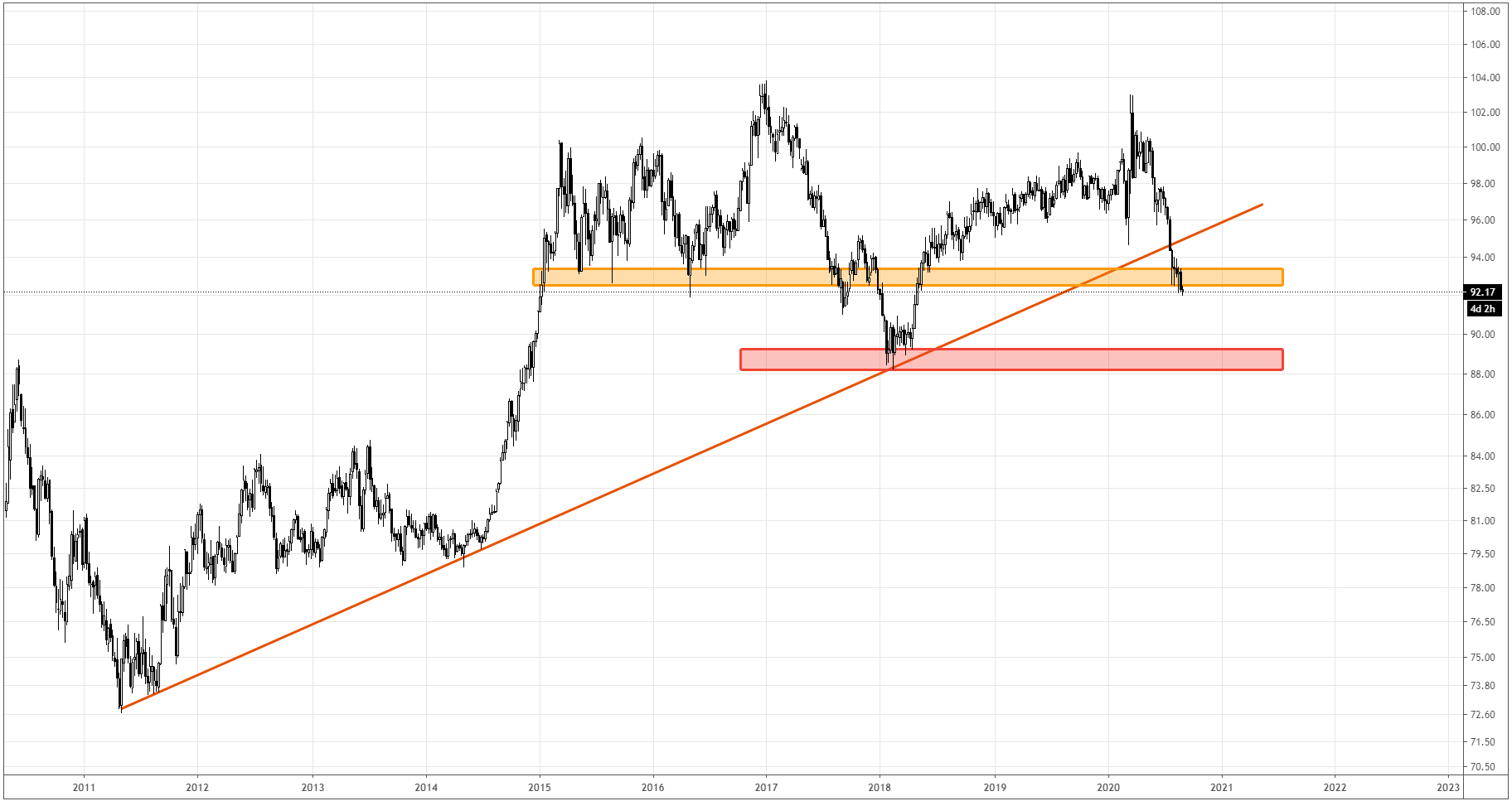 DXY_semanal_08312020.png
