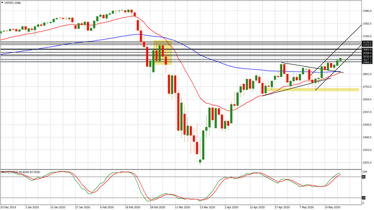 Massimi per le borse: le situazioni tecniche di S&P500 e Dax