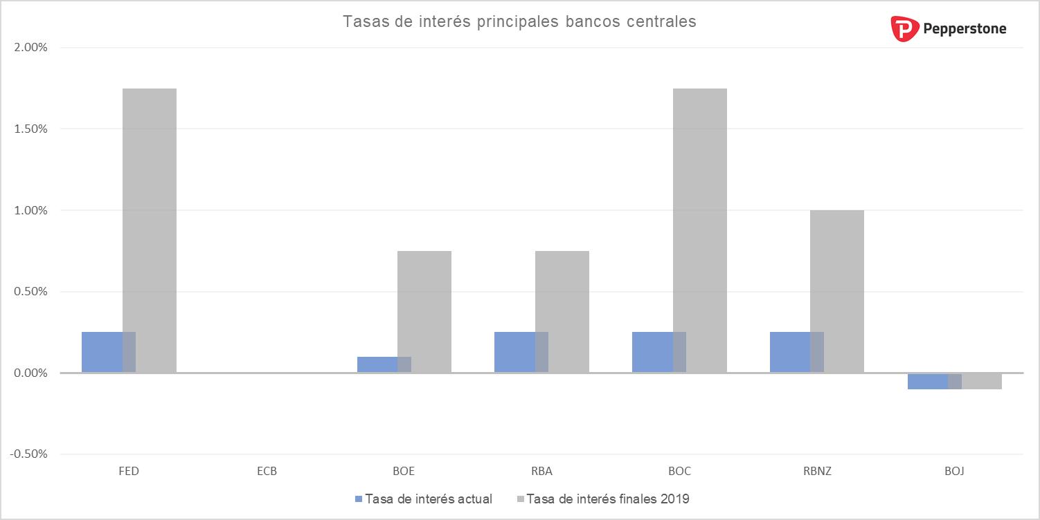 Diferencial_tasas_de_interes.png