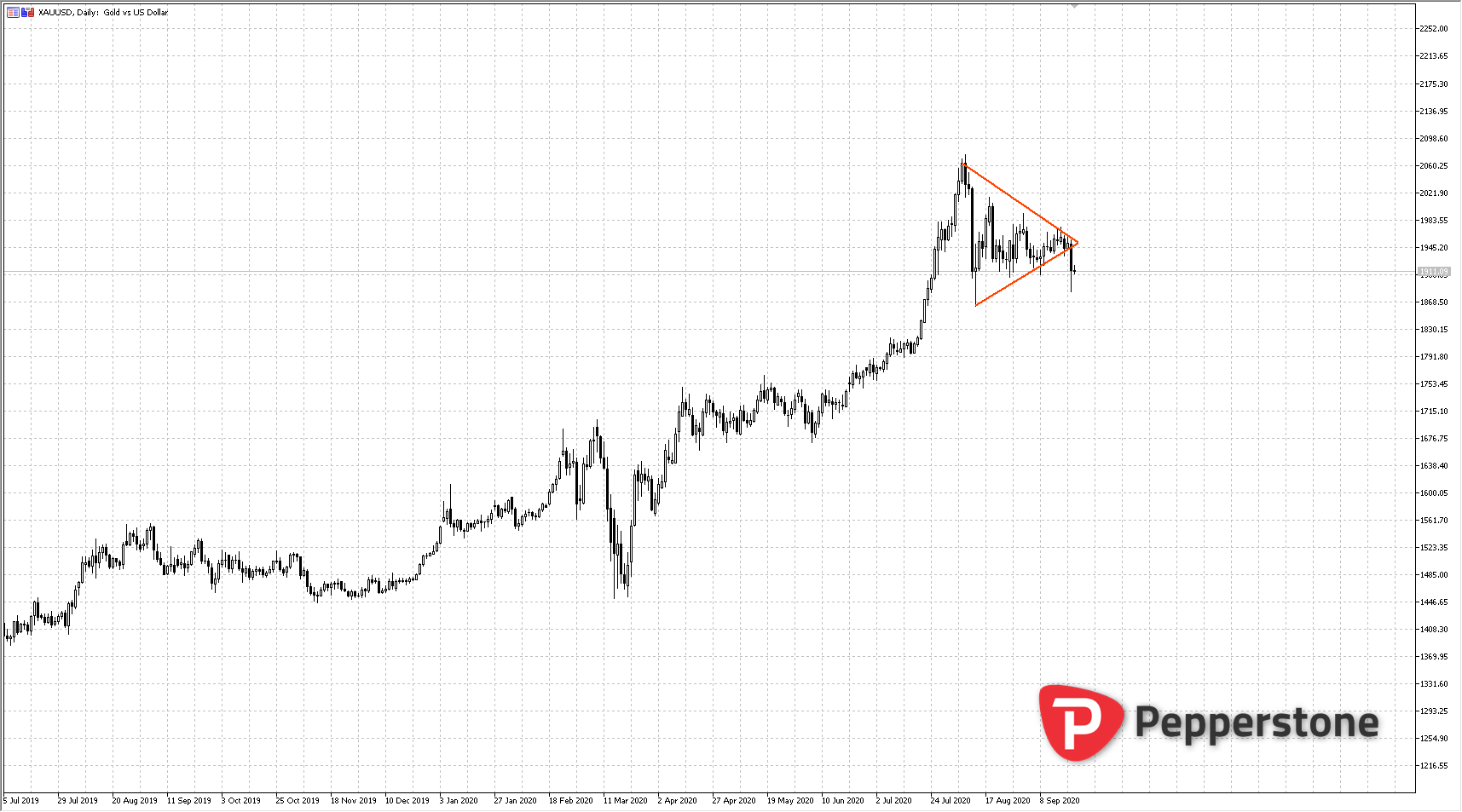 XAUUSD_2020-09-21_19h06_45.png