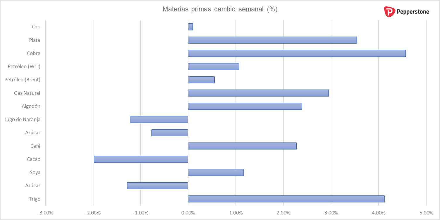 materias_primas_semanal.png