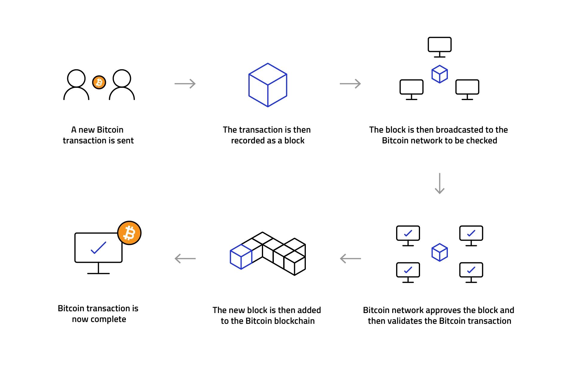 bitcoin-blockchain-transaction-2.jpg