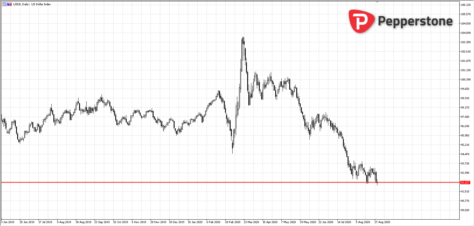 DXY_diario_08312020.png