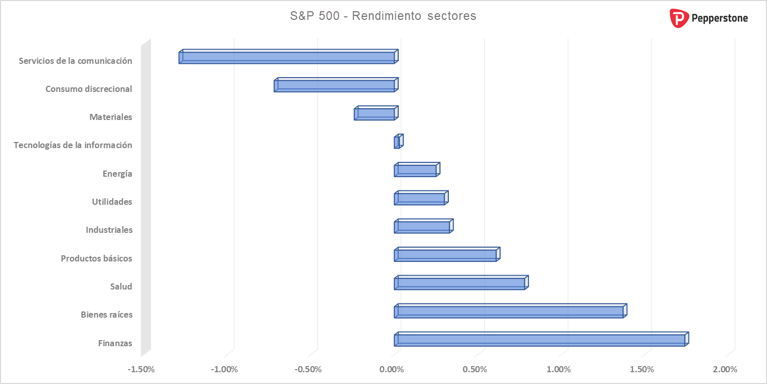 SP500_sectores.png