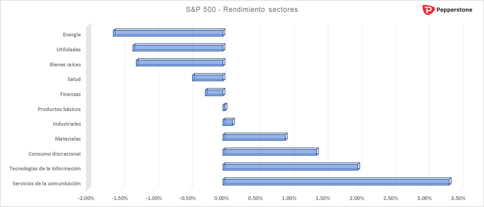 Rendimiento_sectores_sp500.png