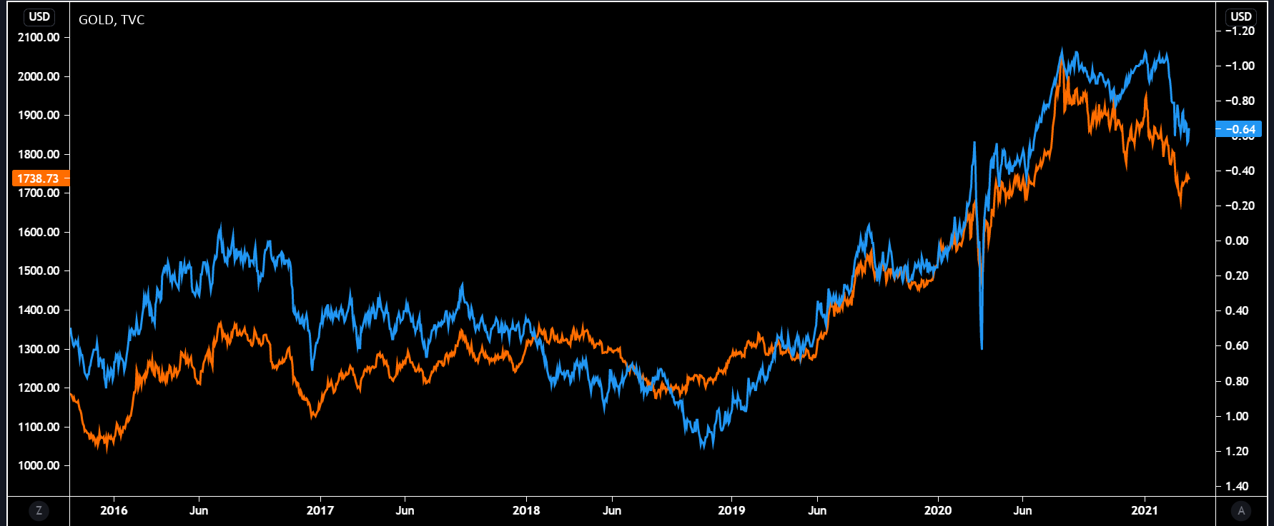 Gold_and_yields.png