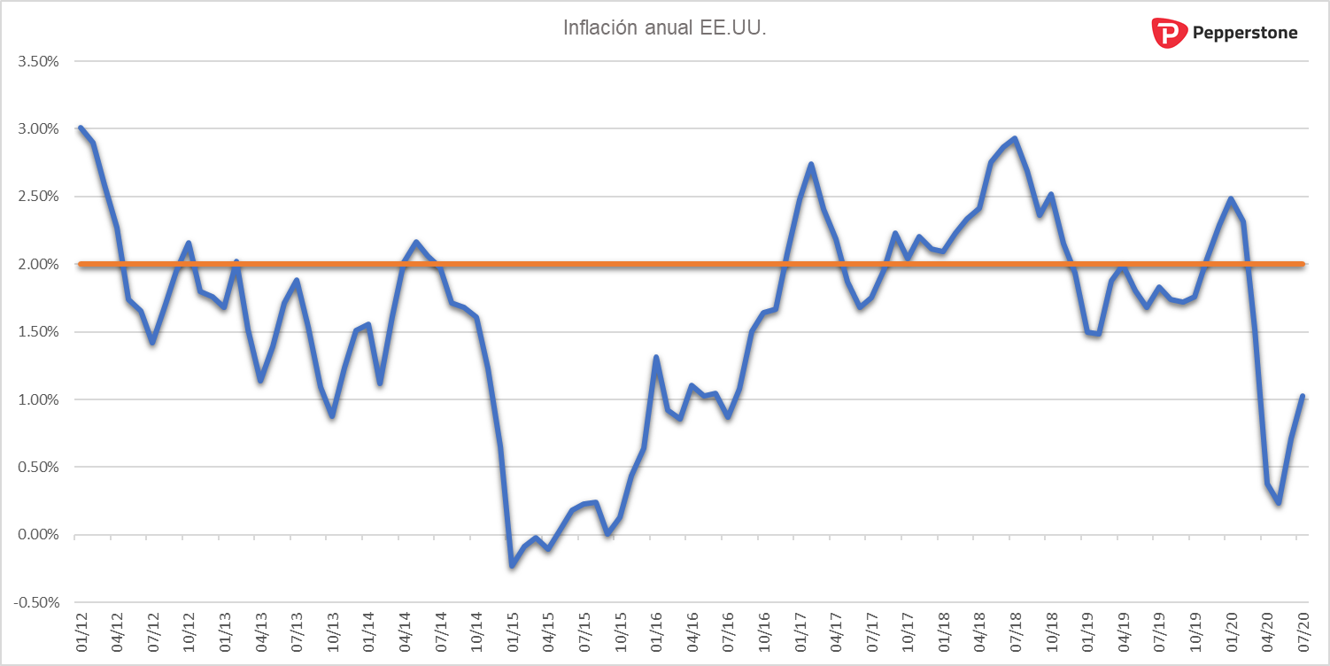 Inflacion_EEUU.png